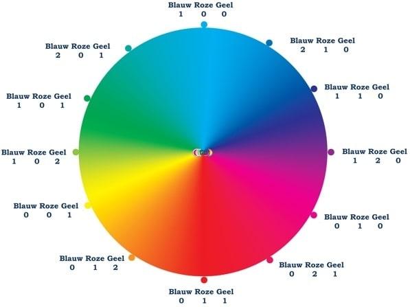 zeep-ketting-kleurenkaart